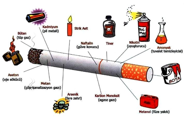 Sigara Paketlerinin Tek Tip Olmamasına Tepki